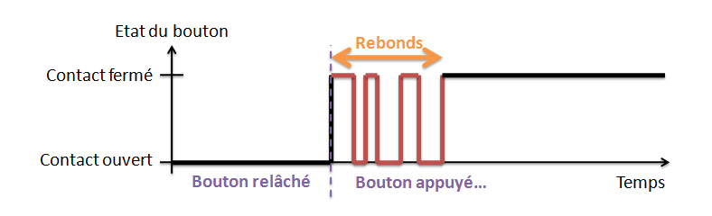 Illustration signal rebonds