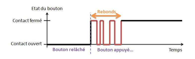 Illustration signal rebonds